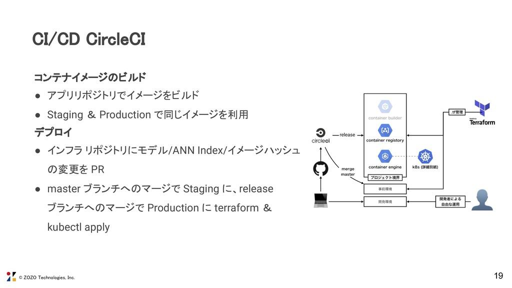 © ZOZO Technologies, Inc. 19 CI/CD CircleCI コン...