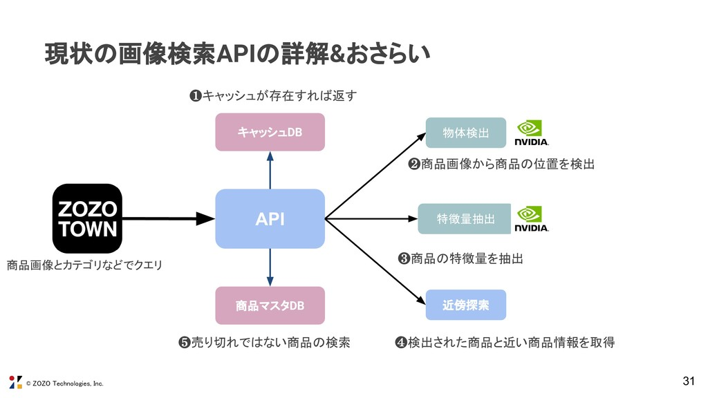 © ZOZO Technologies, Inc. 31 現状の画像検索APIの詳解&おさらい...