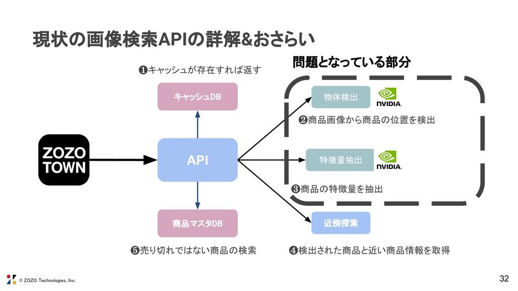 © ZOZO Technologies, Inc. 32 現状の画像検索APIの詳解&おさらい...