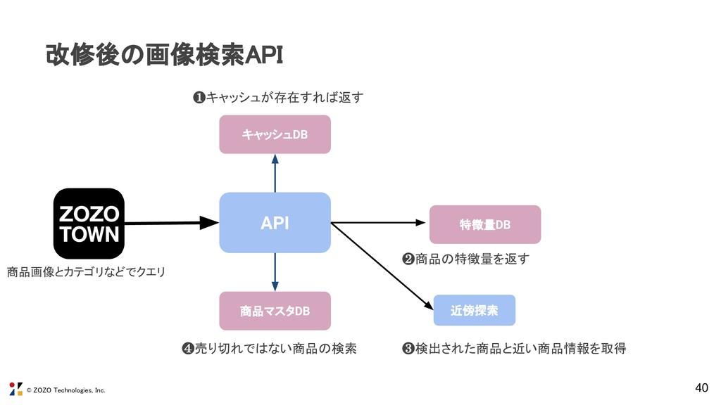 © ZOZO Technologies, Inc. 40 改修後の画像検索API API 近...