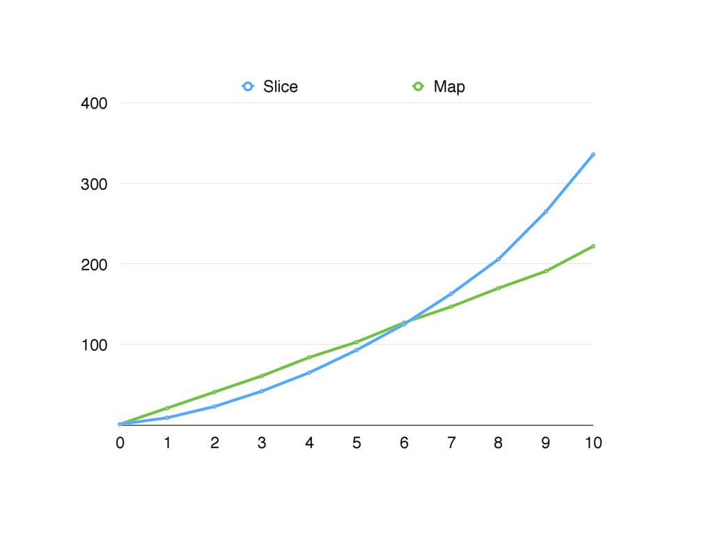 100 200 300 400 0 1 2 3 4 5 6 7 8 9 10 Slice Map
