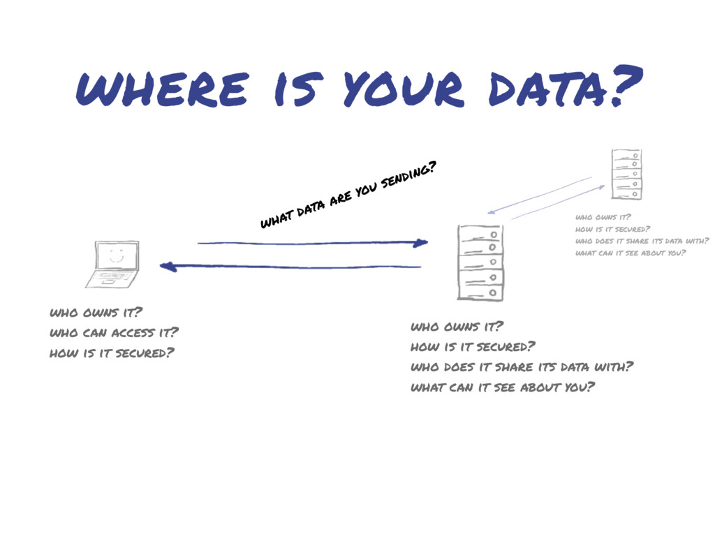 where is your data? who owns it? how is it secu...