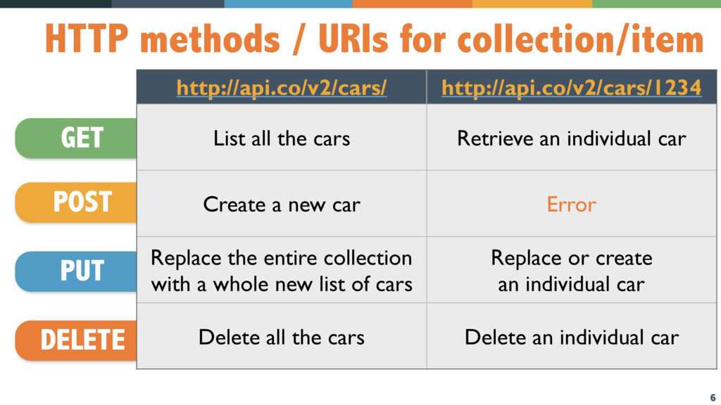 6 HTTP methods / URIs for collection/item GET P...