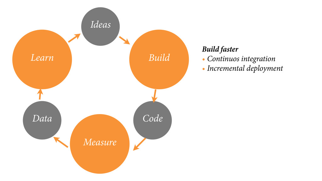 Build faster • Continuos integration • Incremen...