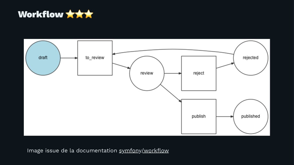 Workflow ⭐⭐⭐ Image issue de la documentation sym...