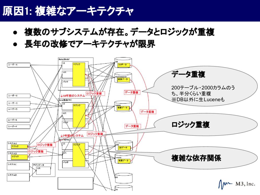 ● 複数のサブシステムが存在。データとロジックが重複 ● 長年の改修でアーキテクチャが限界 デ...