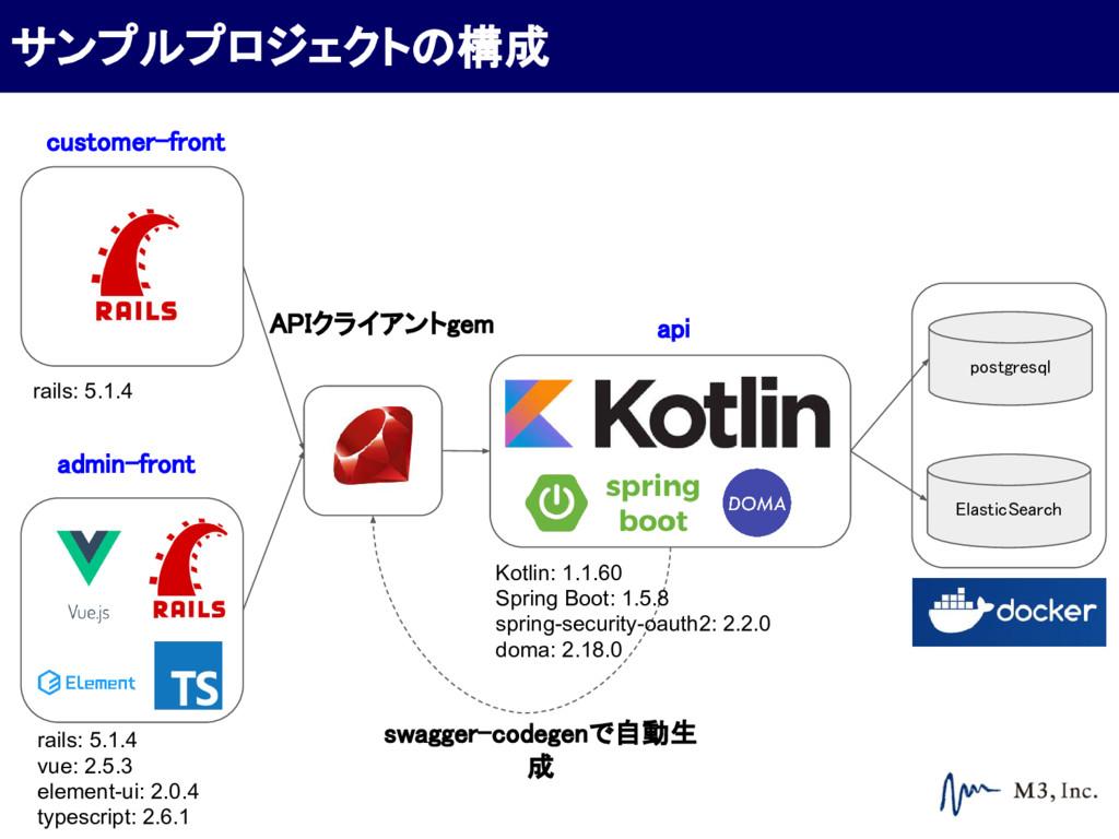 postgresql ElasticSearch customer-front admin-f...