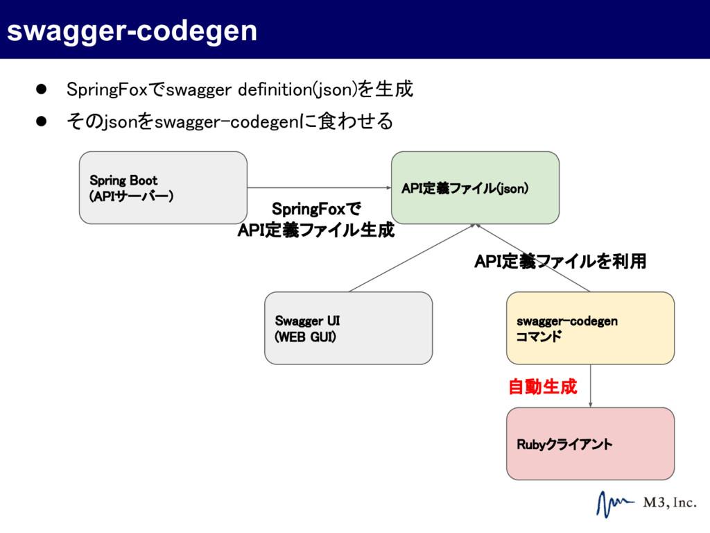 Spring Boot (APIサーバー) API定義ファイル(json) Swagger U...