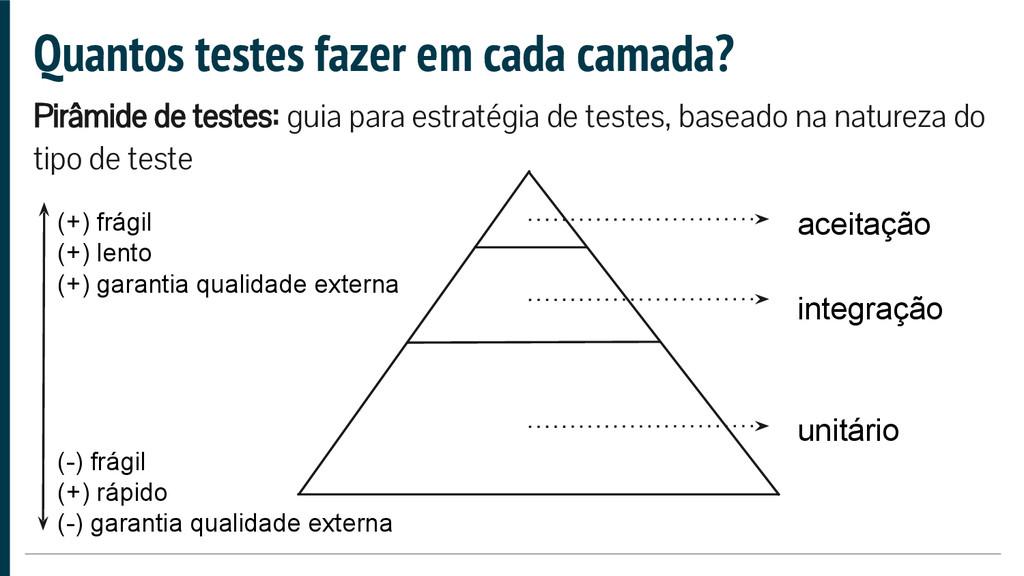 Quantos testes fazer em cada camada? Pirâmide d...