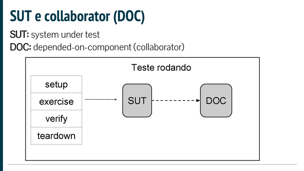 SUT e collaborator (DOC) SUT: system under test...