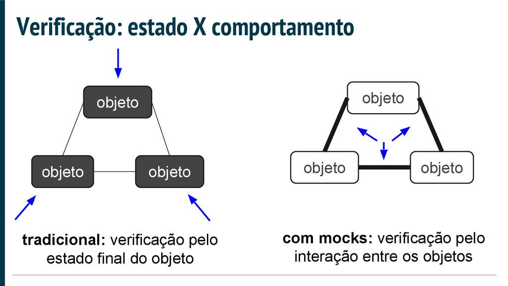 Verificação: estado X comportamento objeto obje...