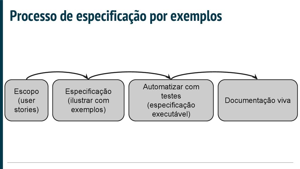 Processo de especificação por exemplos Escopo (...