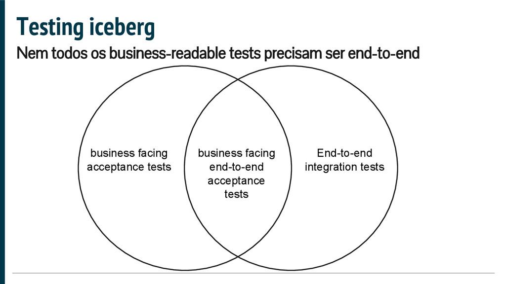Testing iceberg Nem todos os business-readable ...