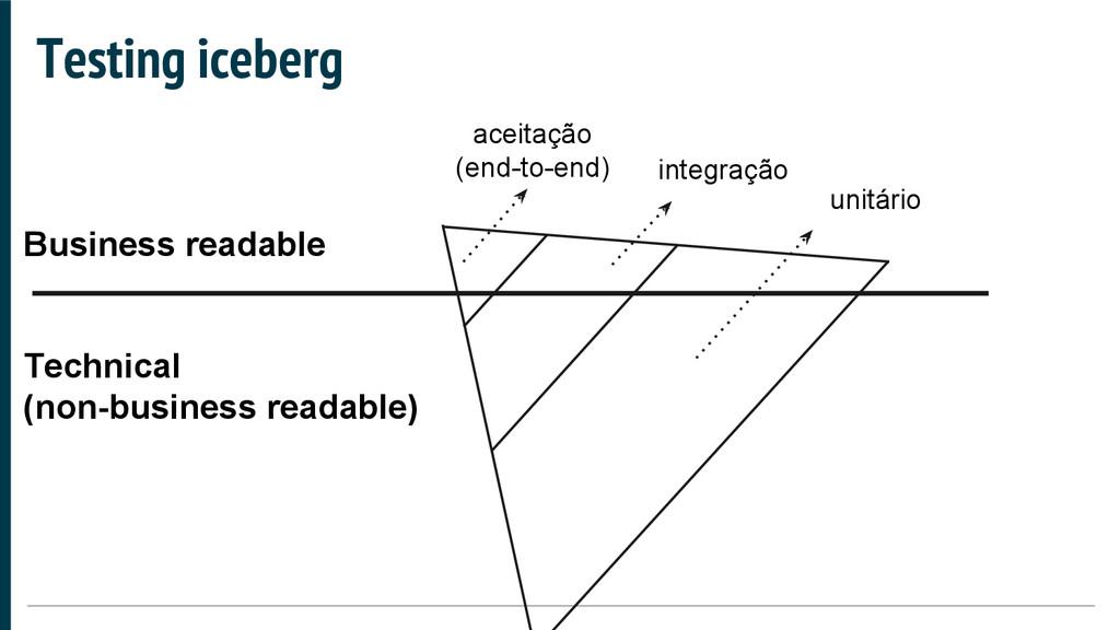 Testing iceberg aceitação (end-to-end) integraç...