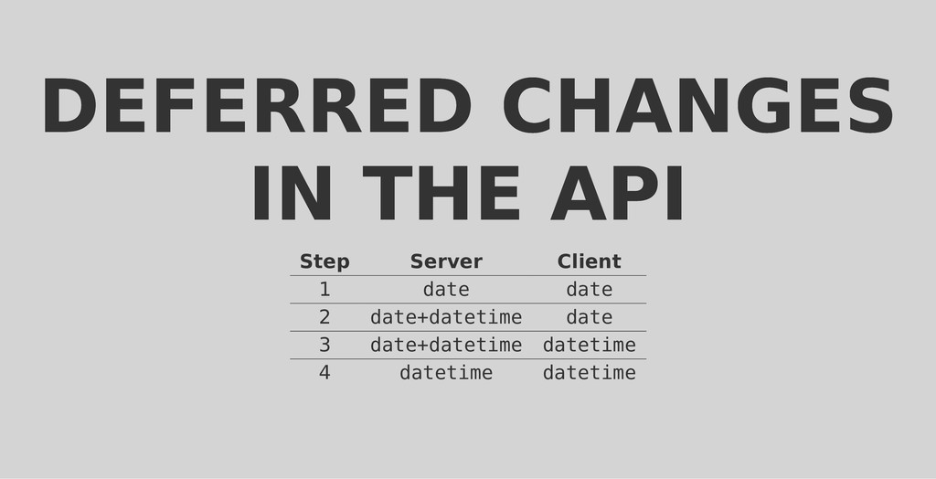DEFERRED CHANGES DEFERRED CHANGES IN THE API IN...