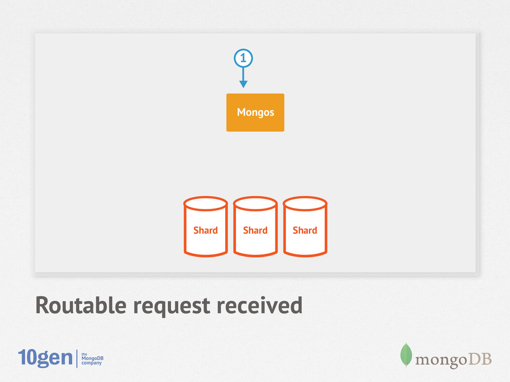 Routable request received Shard Shard Shard Mon...