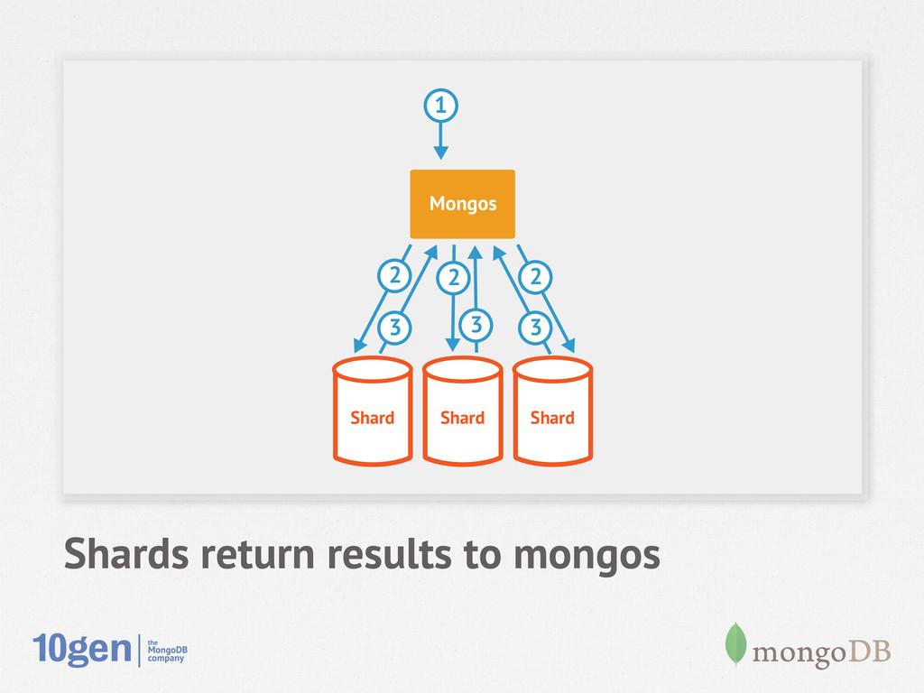 Shards return results to mongos Shard Shard Sha...