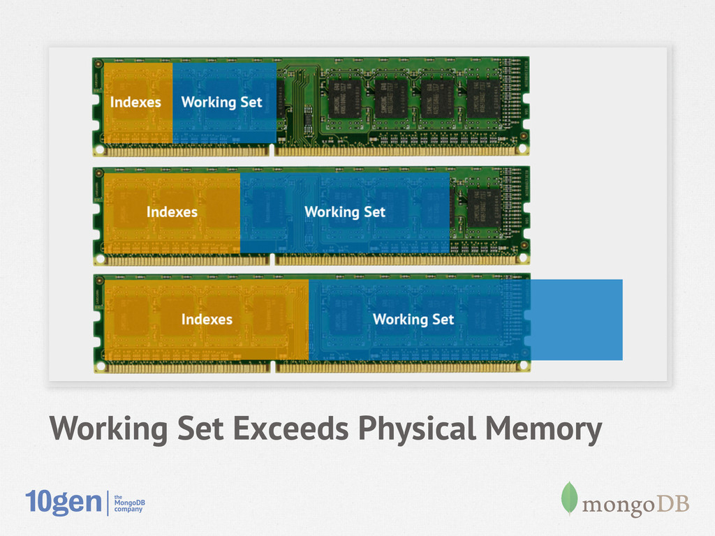 Working Set Exceeds Physical Memory
