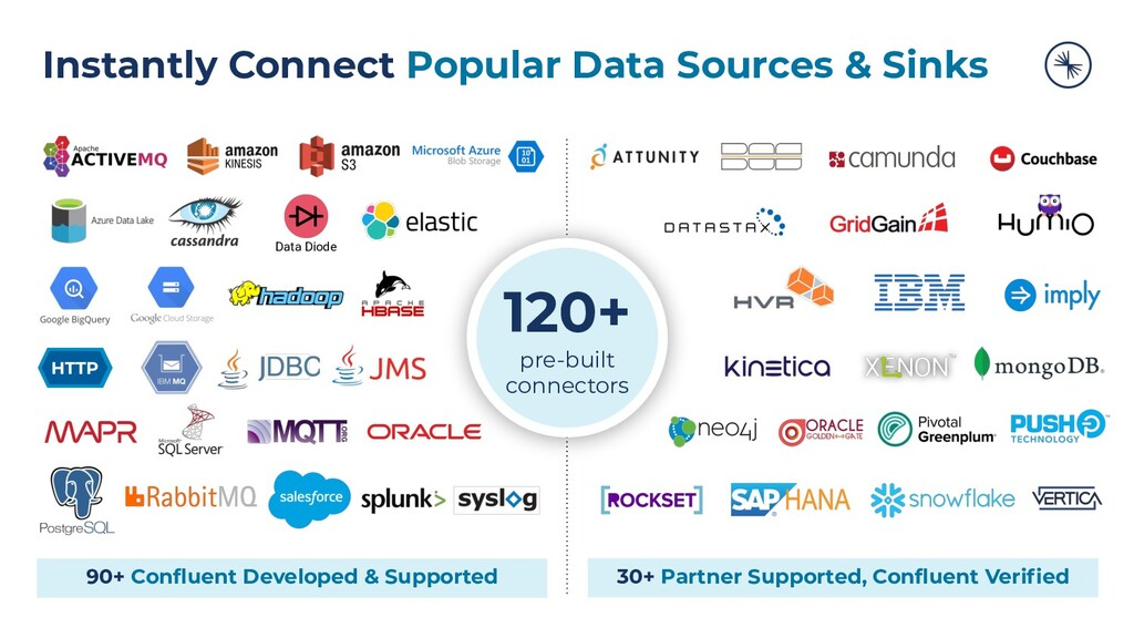 Instantly Connect Popular Data Sources & Sinks ...