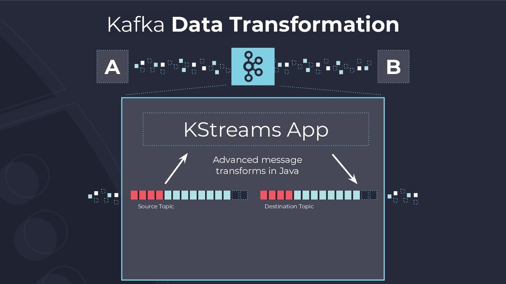 Kafka Data Transformation A B KStreams App Adva...