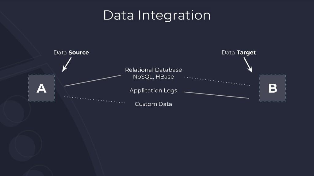 A B Data Source Data Target Data Integration Re...