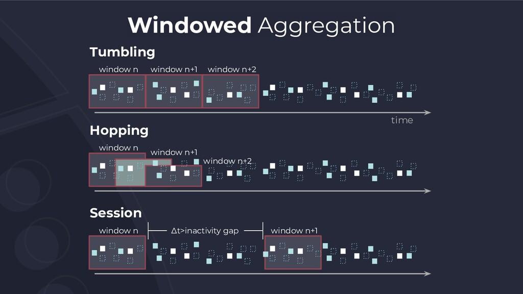 window n Windowed Aggregation time Tumbling win...