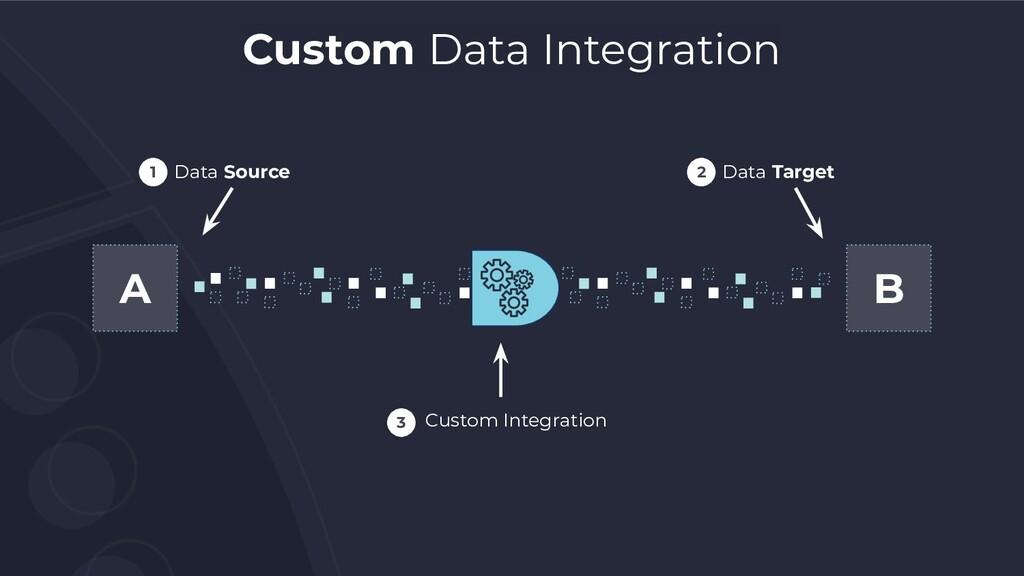 A B Data Source 1 Data Target 2 Custom Integrat...