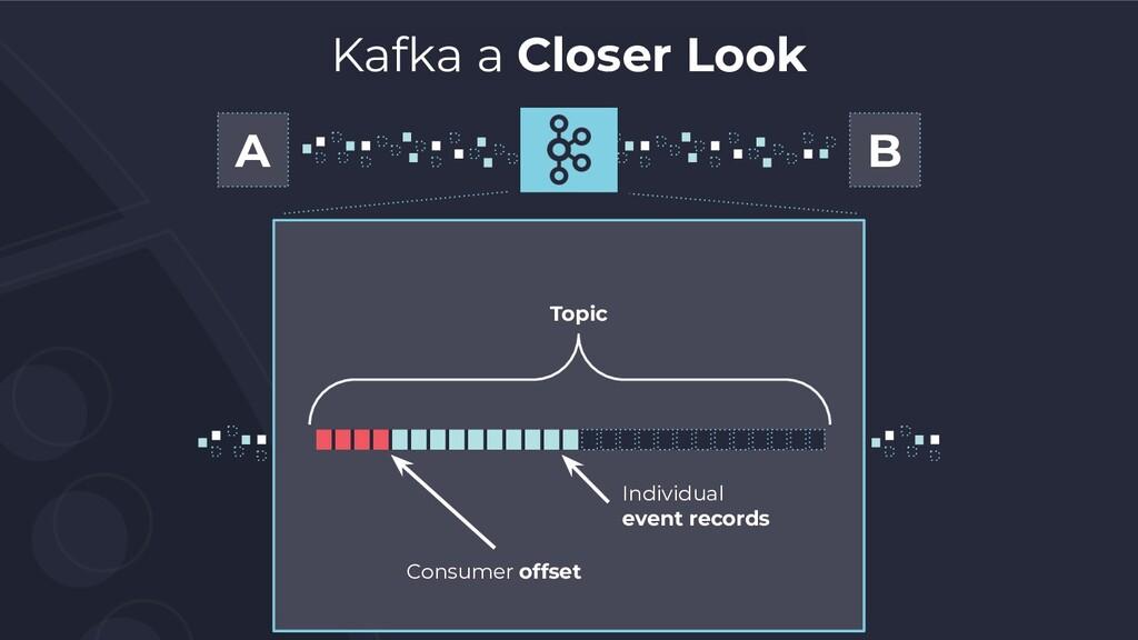 Kafka a Closer Look A B Topic Individual event ...