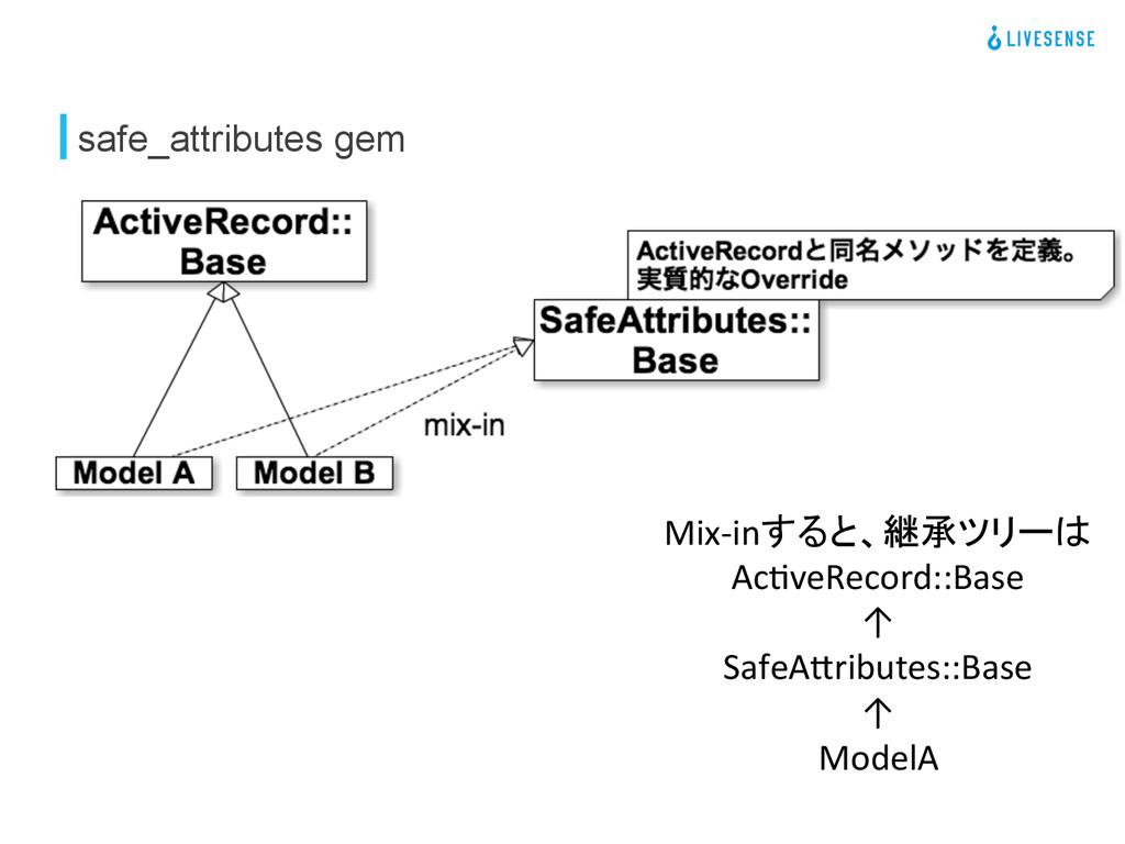 safe_attributes gem Mix-‐inすると、継承ツリーは  Ac#v...