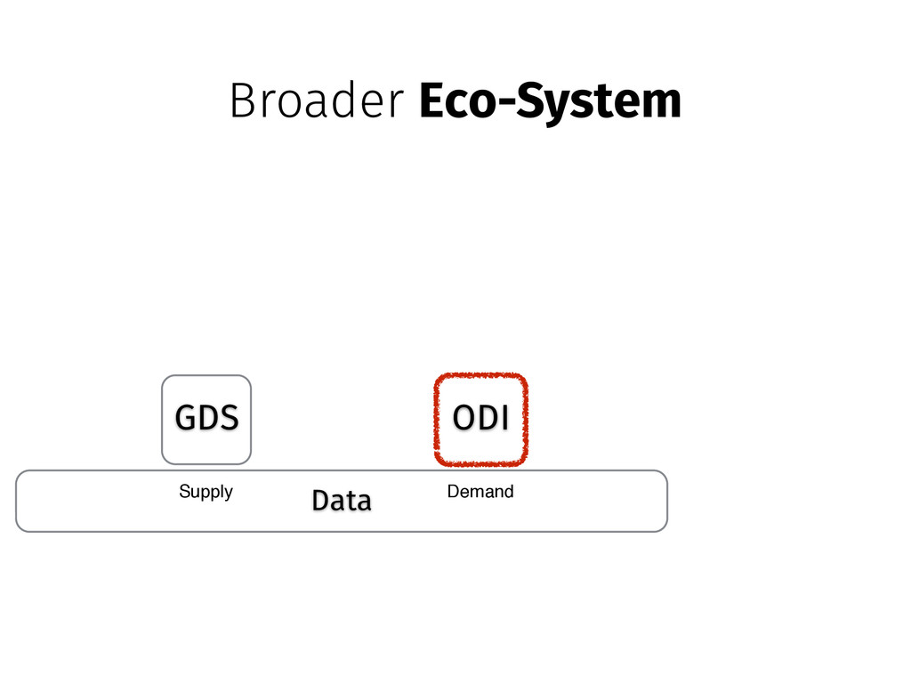 Data GDS ODI Supply Demand Broader Eco-System