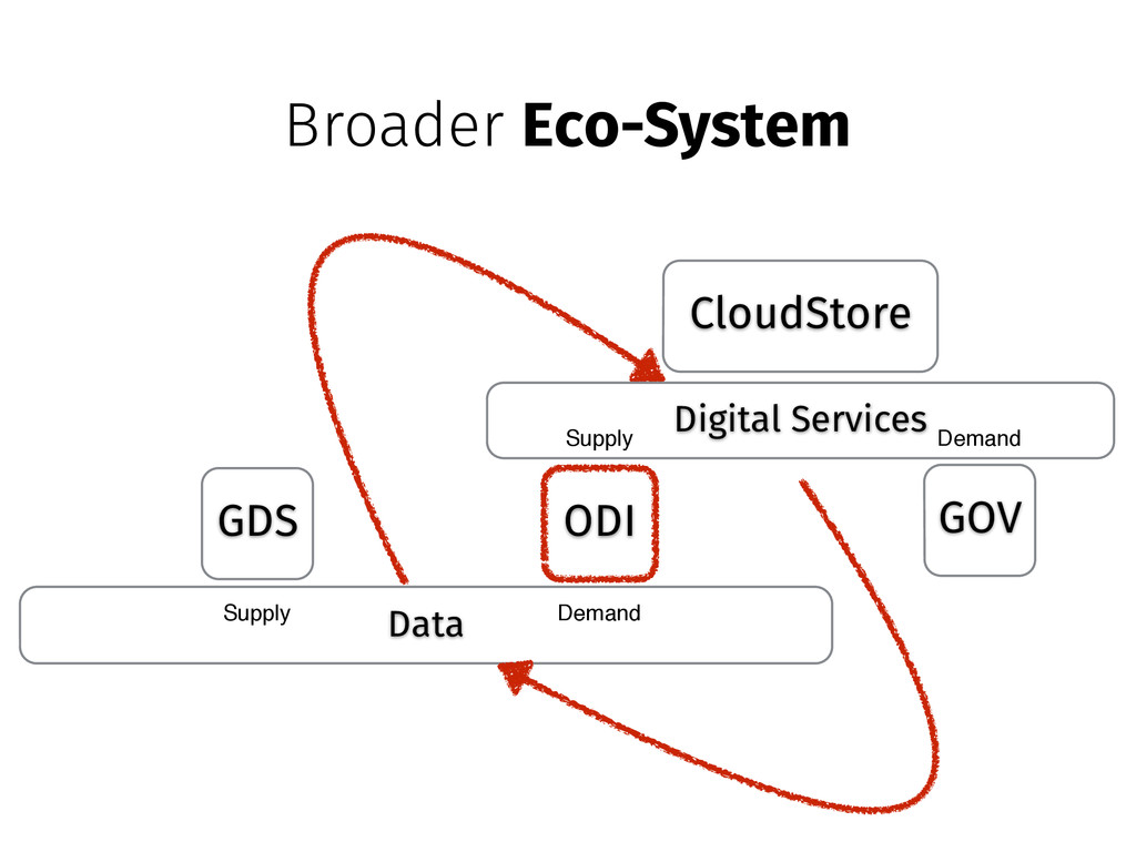 Data GDS ODI Supply Demand Digital Services GOV...