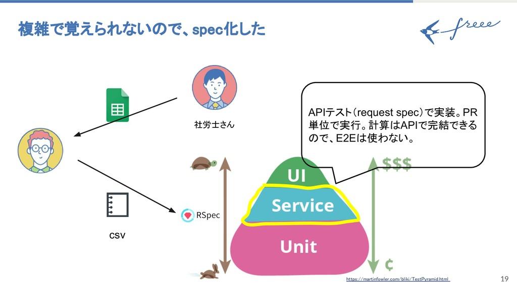 19 複雑で覚えられないので、spec化した 社労士さん csv APIテスト(request...
