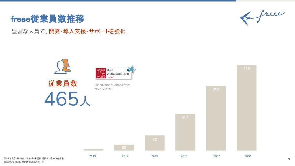 7 465人 従業員数 豊富な人員で、開発・導入支援・サポートを強化 freee従業員数推移 ...