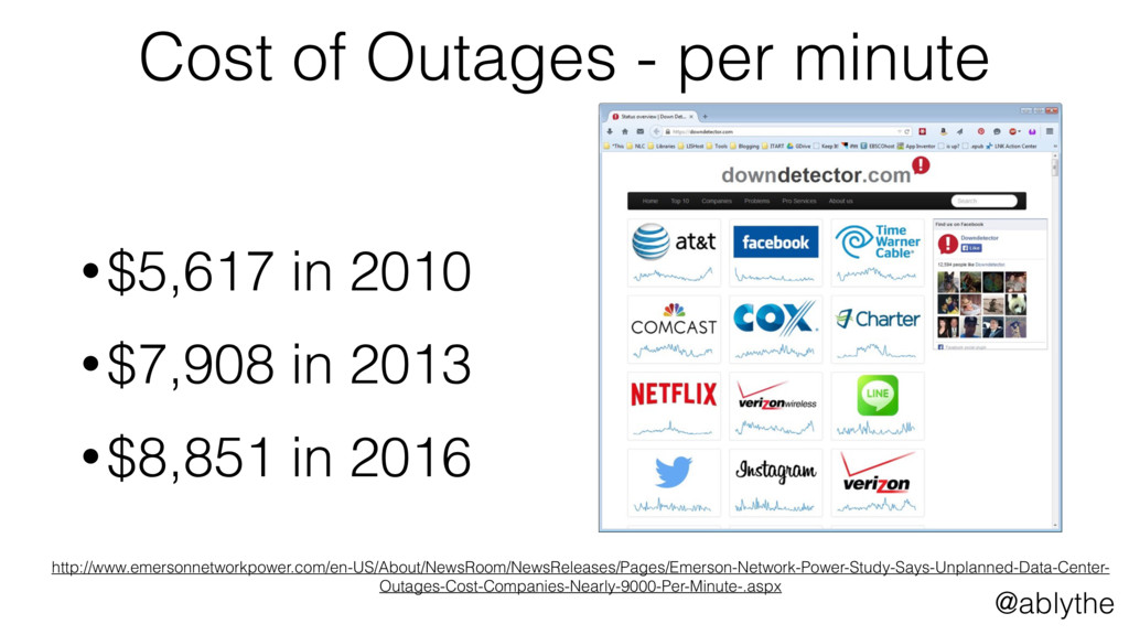 @ablythe Cost of Outages - per minute •$5,617 i...
