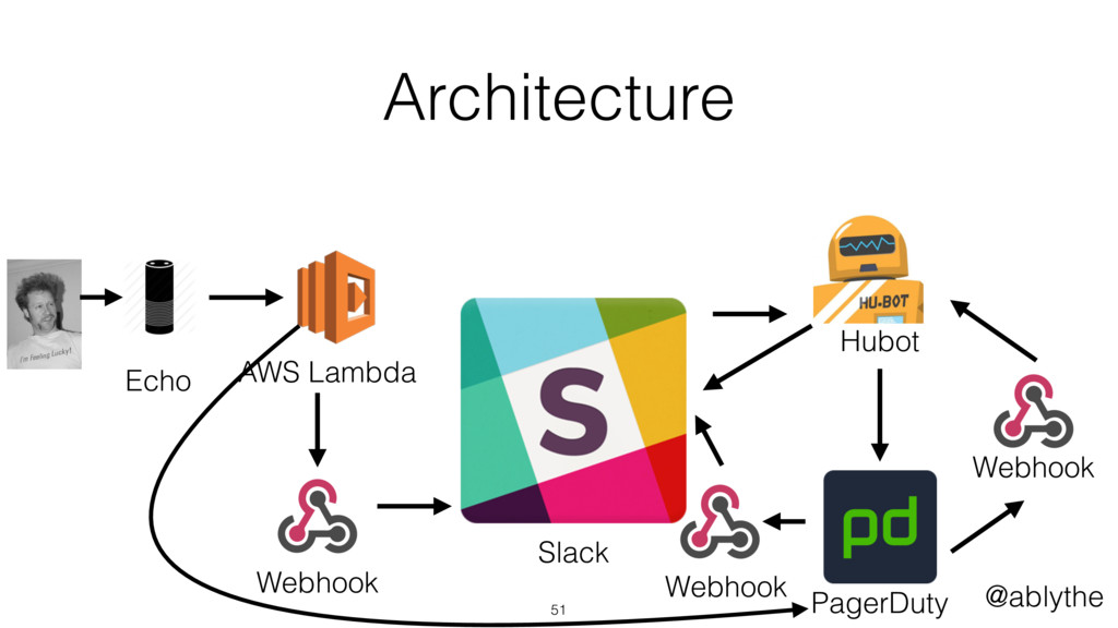 @ablythe Echo AWS Lambda Webhook Slack Hubot Pa...
