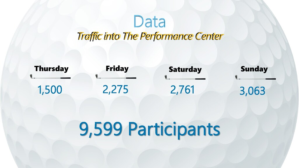 Data Traffic into The Performance Center Thursd...