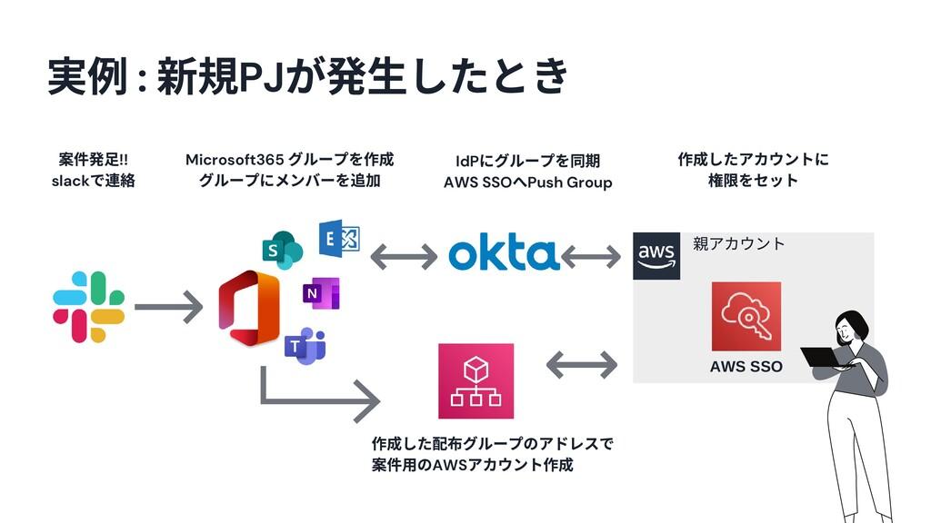 4 AWS SSO アカウント 例 : PJ が発⽣したとき Microsoft365 グルー...