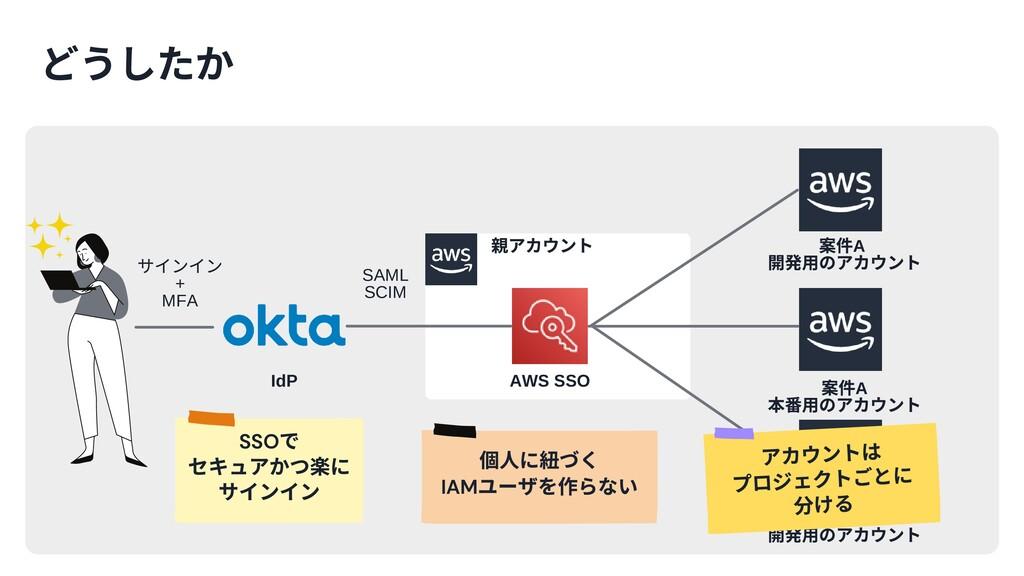 SAML SCIM サインイン + MFA AWS SSO IdP アカウント SSO で セ...