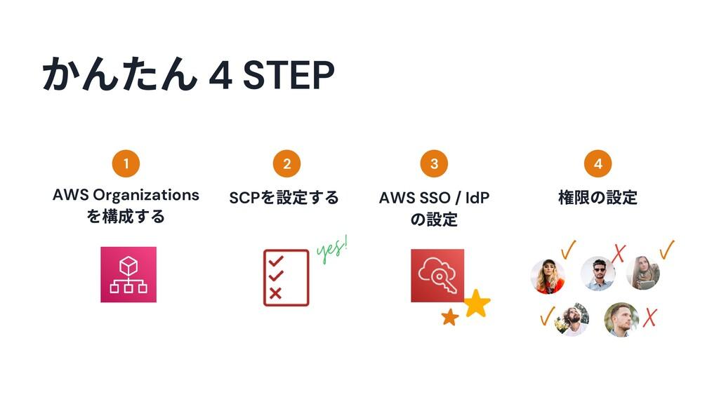 かんたん 4 STEP 1 2 3 4 yes! SCP を する AWS SSO / IdP...