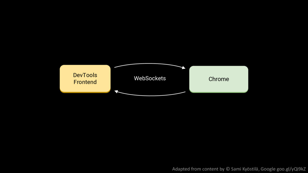 Headless API Embedding app Chrome DevTools Fron...