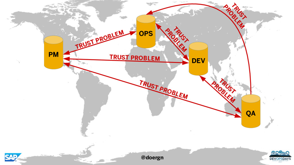 PM DEV OPS QA TRUST PROBLEM TRUST PROBLEM TRUST...
