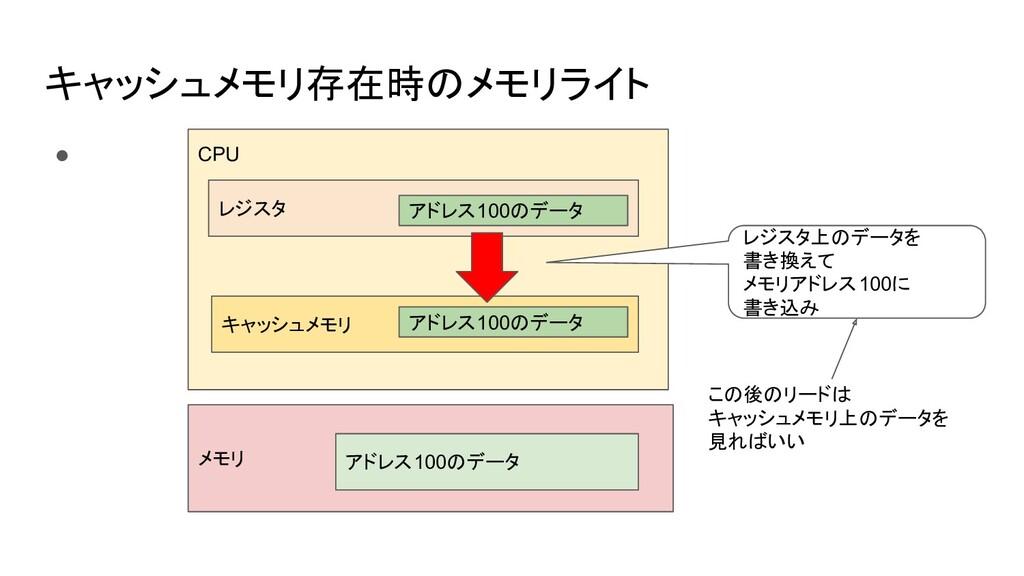 キャッシュメモリ存在時のメモリライト ● CPU メモリ レジスタ キャッシュメモリ アドレス...