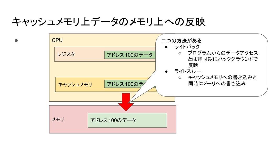 キャッシュメモリ上データのメモリ上への反映 ● CPU メモリ レジスタ キャッシュメモリ ア...