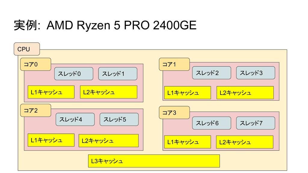 実例: AMD Ryzen 5 PRO 2400GE CPU コア0 コア2 コア3 コア1 ...