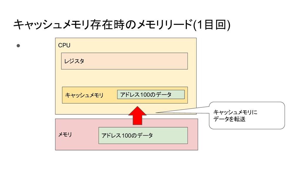 キャッシュメモリ存在時のメモリリード(1目回) ● CPU メモリ レジスタ キャッシュメモリ...