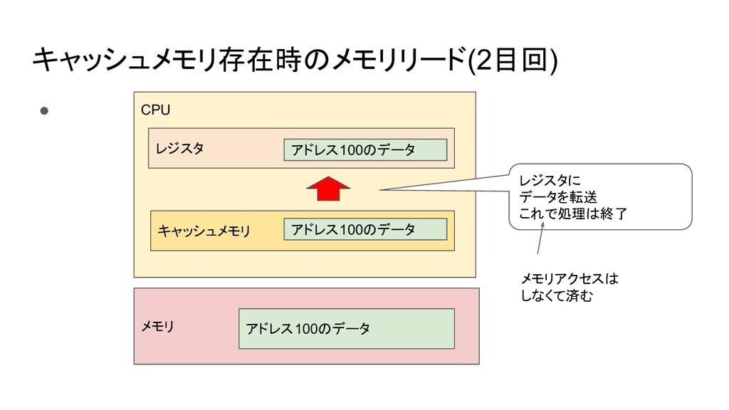 キャッシュメモリ存在時のメモリリード(2目回) ● CPU メモリ レジスタ キャッシュメモリ...