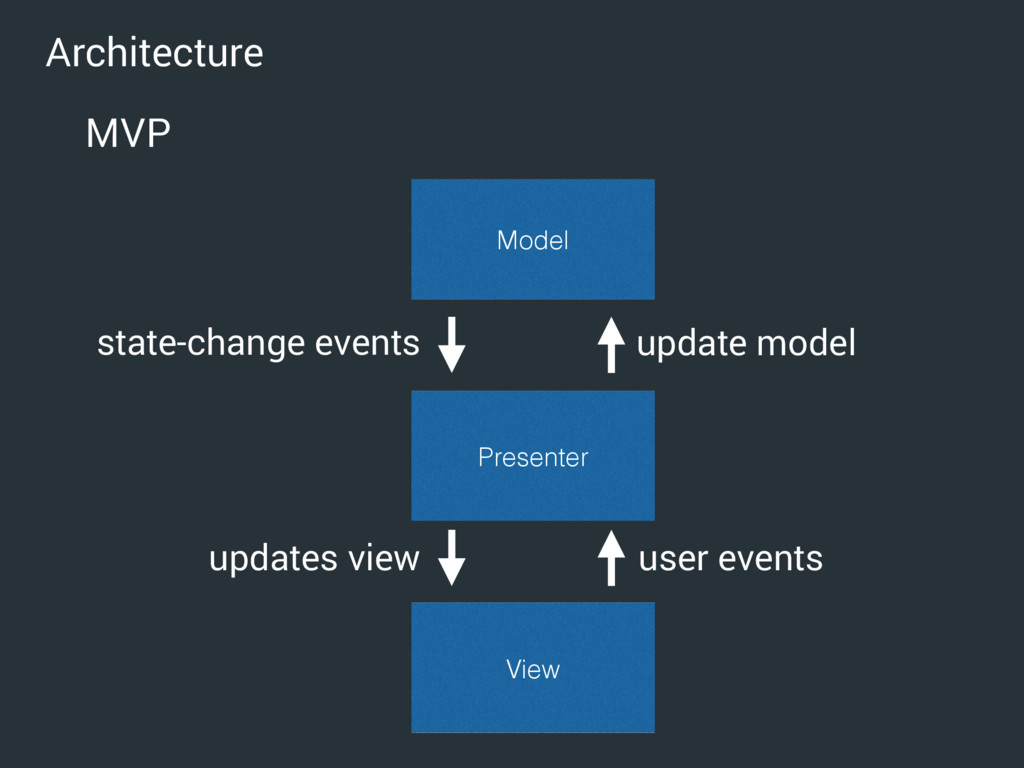Architecture MVP Model View Presenter state-cha...