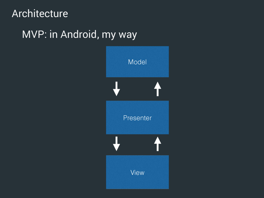 Architecture MVP: in Android, my way Model View...