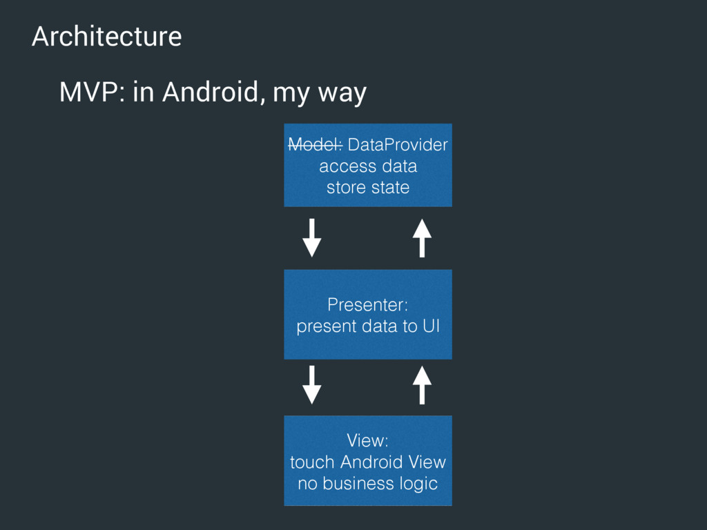 Architecture MVP: in Android, my way View: touc...
