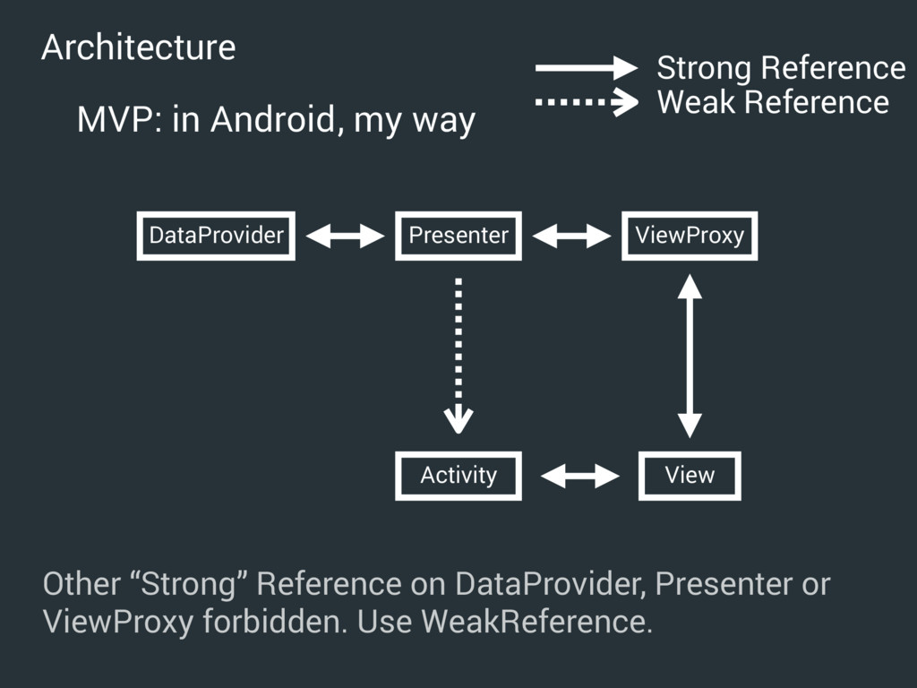 Presenter DataProvider ViewProxy Activity View ...